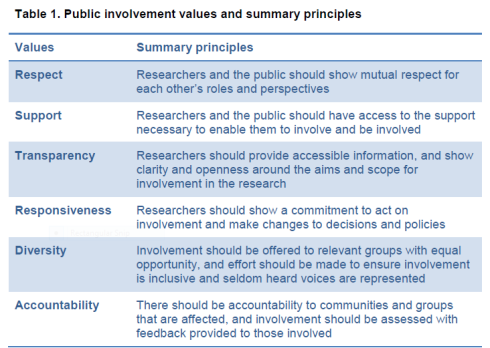 Public Inv Principles